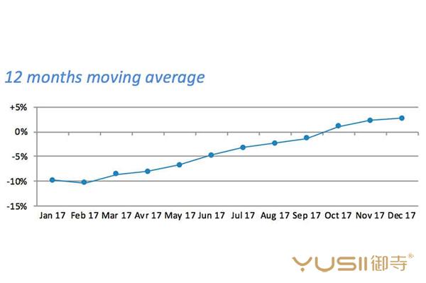 瑞士钟表12月动态:亚洲第四季强劲成长,美国仍然低迷