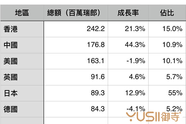 瑞士钟表1月动态:2018年初已然中国跃升第二大市场
